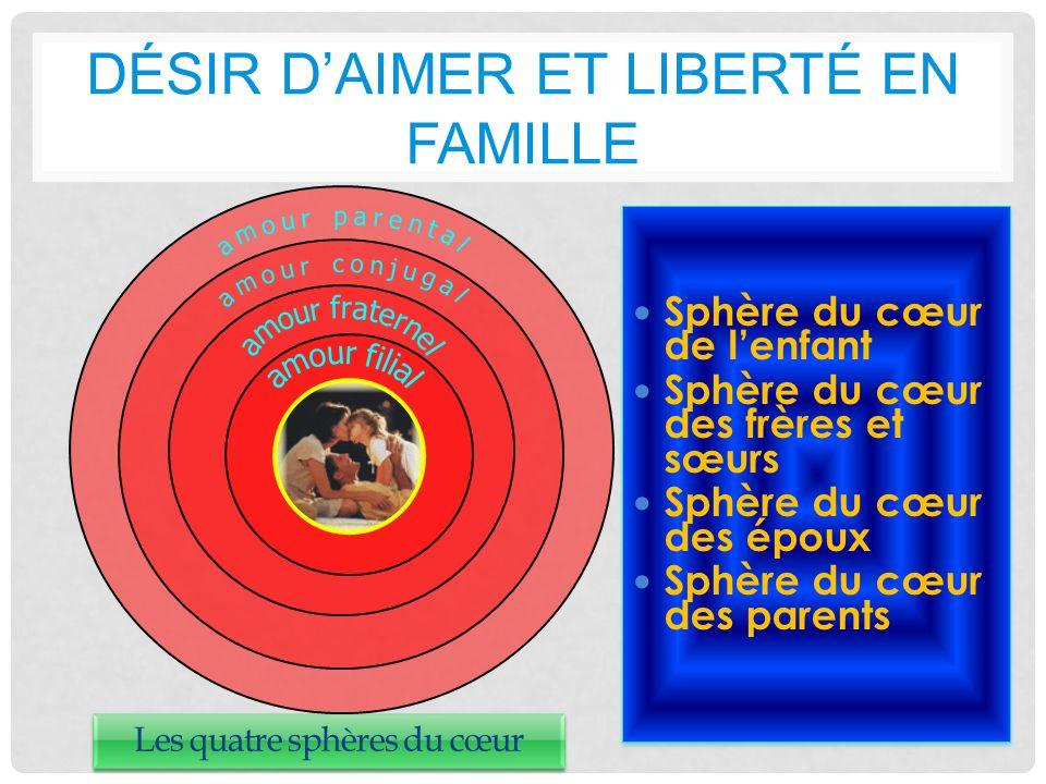Désir d'aimer et liberté en famille