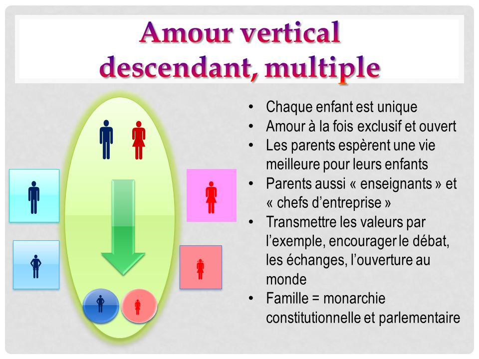       Amour vertical descendant, multiple  
