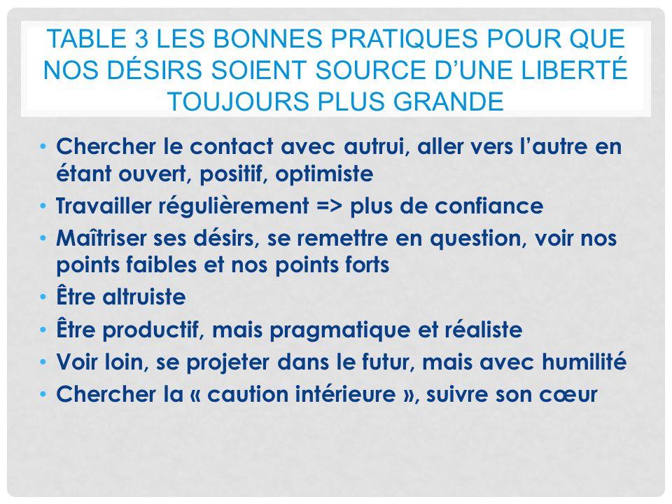 Table 3 Les Bonnes Pratiques pour que nos désirs soient source d'une liberté toujours plus grande