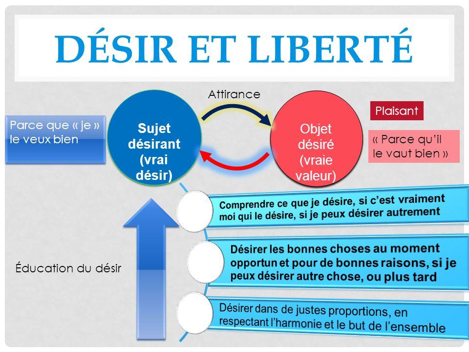 désir et liberté Sujet désirant Objet désiré (vraie valeur)