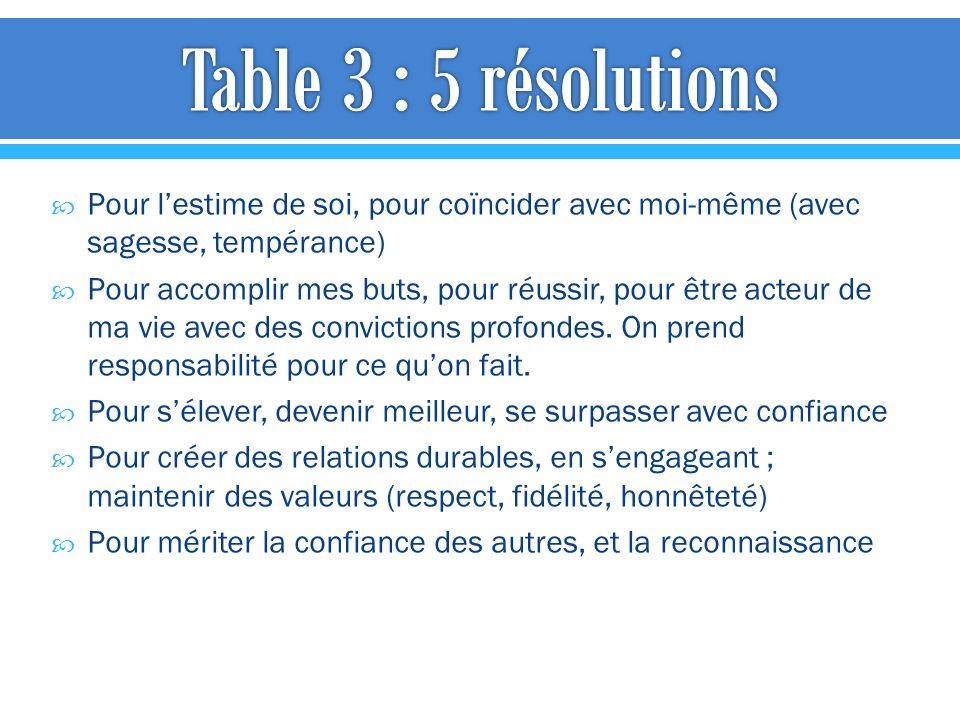 Table 3 : 5 résolutions Pour l'estime de soi, pour coïncider avec moi-même (avec sagesse, tempérance)
