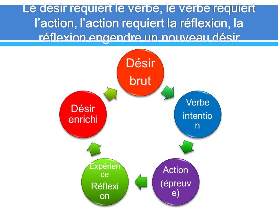 Le désir requiert le verbe, le verbe requiert l'action, l'action requiert la réflexion, la réflexion engendre un nouveau désir