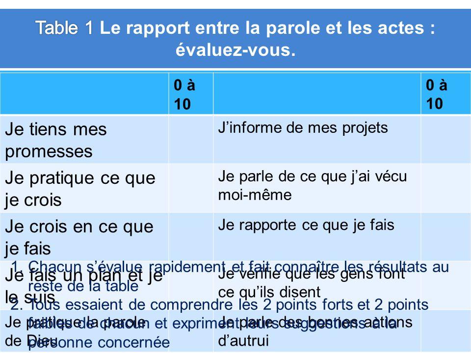 Table 1 Le rapport entre la parole et les actes : évaluez-vous.
