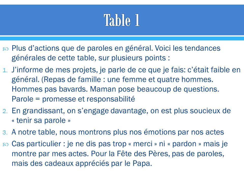 Table 1 Plus d'actions que de paroles en général. Voici les tendances générales de cette table, sur plusieurs points :