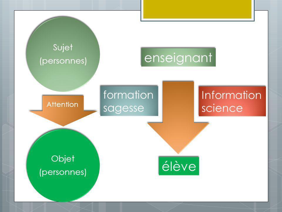 enseignant élève formation Information sagesse science Sujet Objet