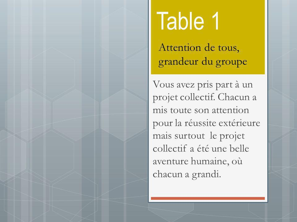 Table 1 Attention de tous, grandeur du groupe