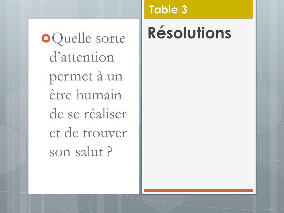Table 3 Résolutions.