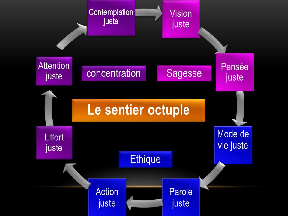 Le sentier octuple concentration Sagesse Ethique Attention juste