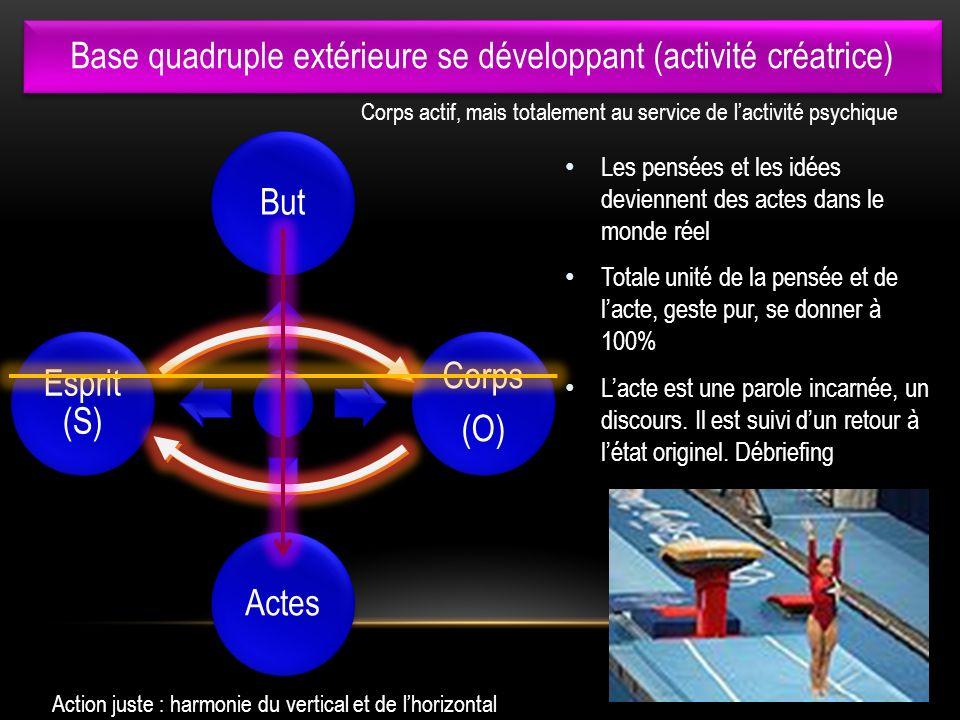 Base quadruple extérieure se développant (activité créatrice)