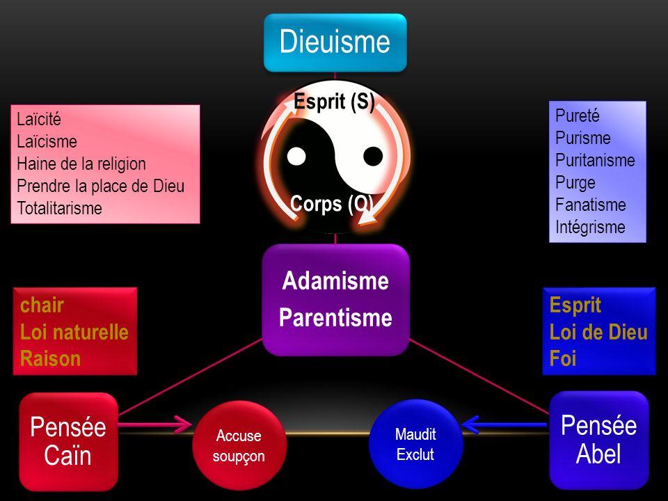 Adamisme Parentisme Esprit (S) Corps (O) chair Loi naturelle Raison