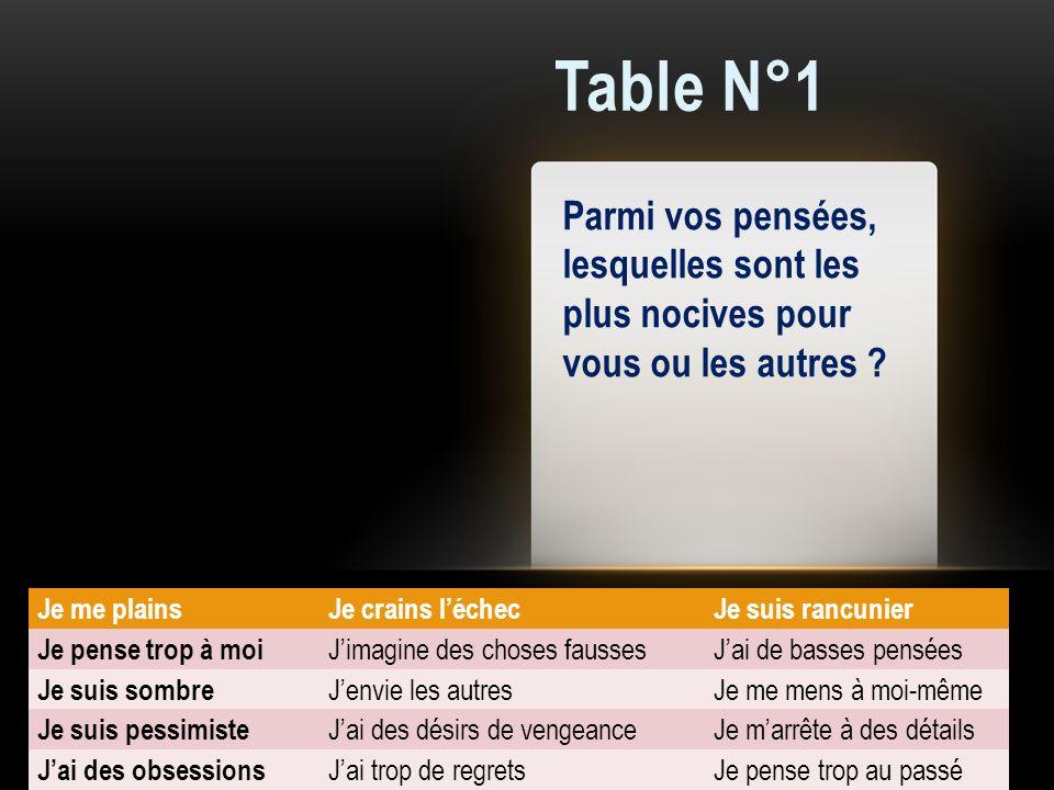 Table N°1 Parmi vos pensées, lesquelles sont les plus nocives pour vous ou les autres