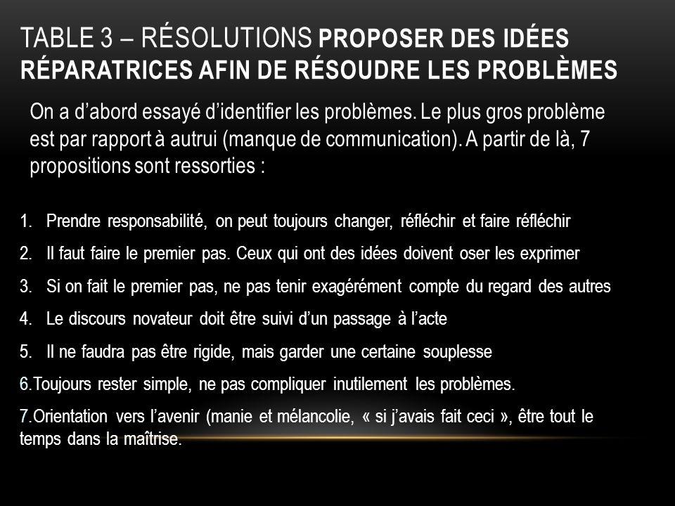 Table 3 – Résolutions Proposer des idées réparatrices afin de résoudre les problèmes