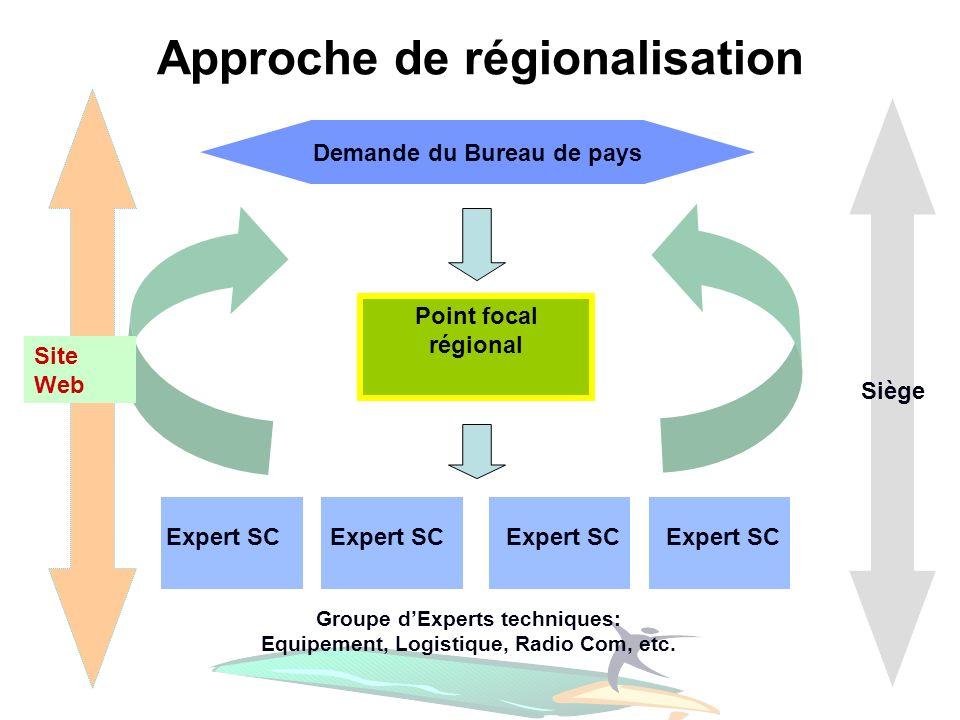 Approche de régionalisation