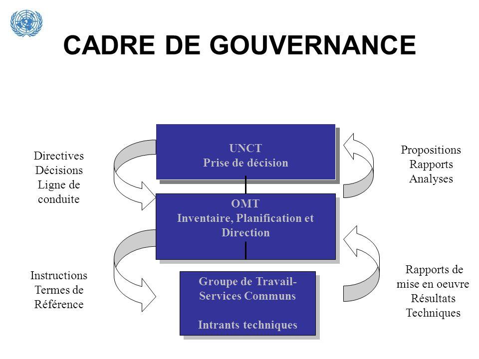 CADRE DE GOUVERNANCE UNCT Prise de décision Propositions Directives