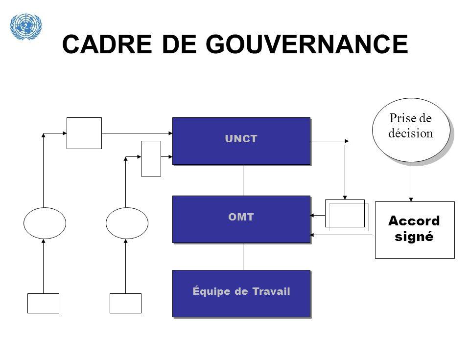 CADRE DE GOUVERNANCE Prise de décision Accord signé UNCT OMT