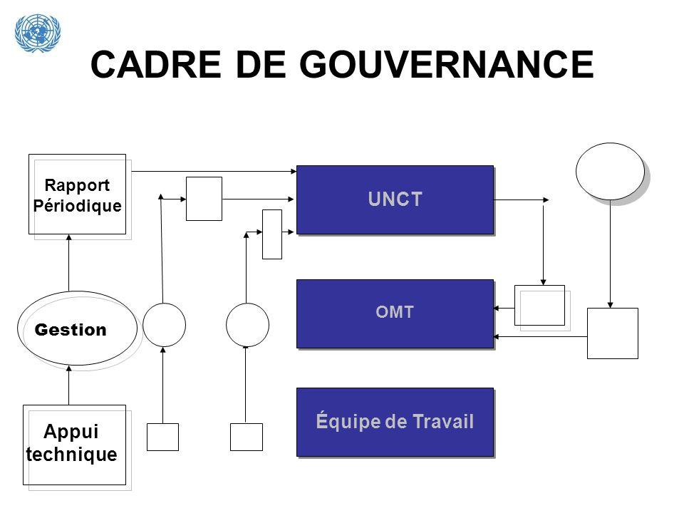 CADRE DE GOUVERNANCE UNCT Équipe de Travail Appui technique