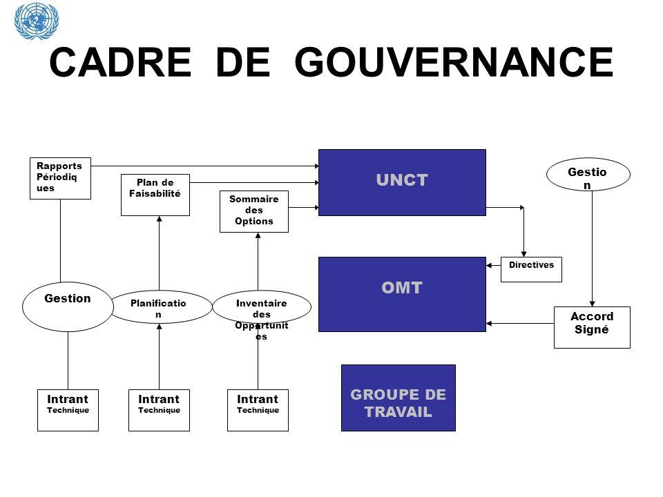CADRE DE GOUVERNANCE UNCT OMT GROUPE DE TRAVAIL Gestion Accord Signé