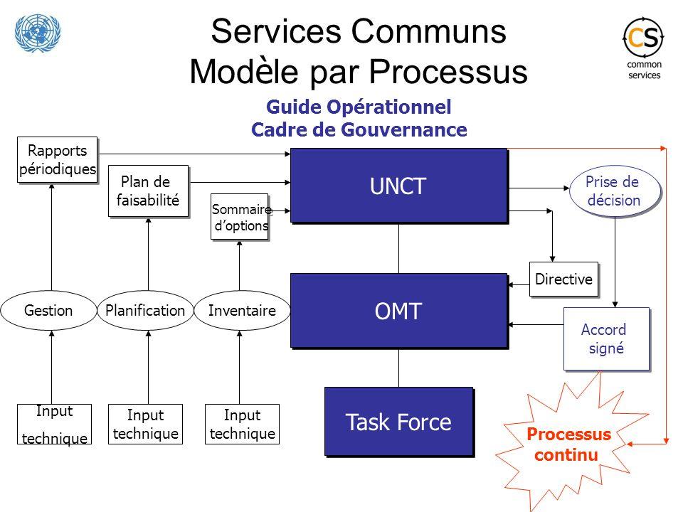 Services Communs Modèle par Processus