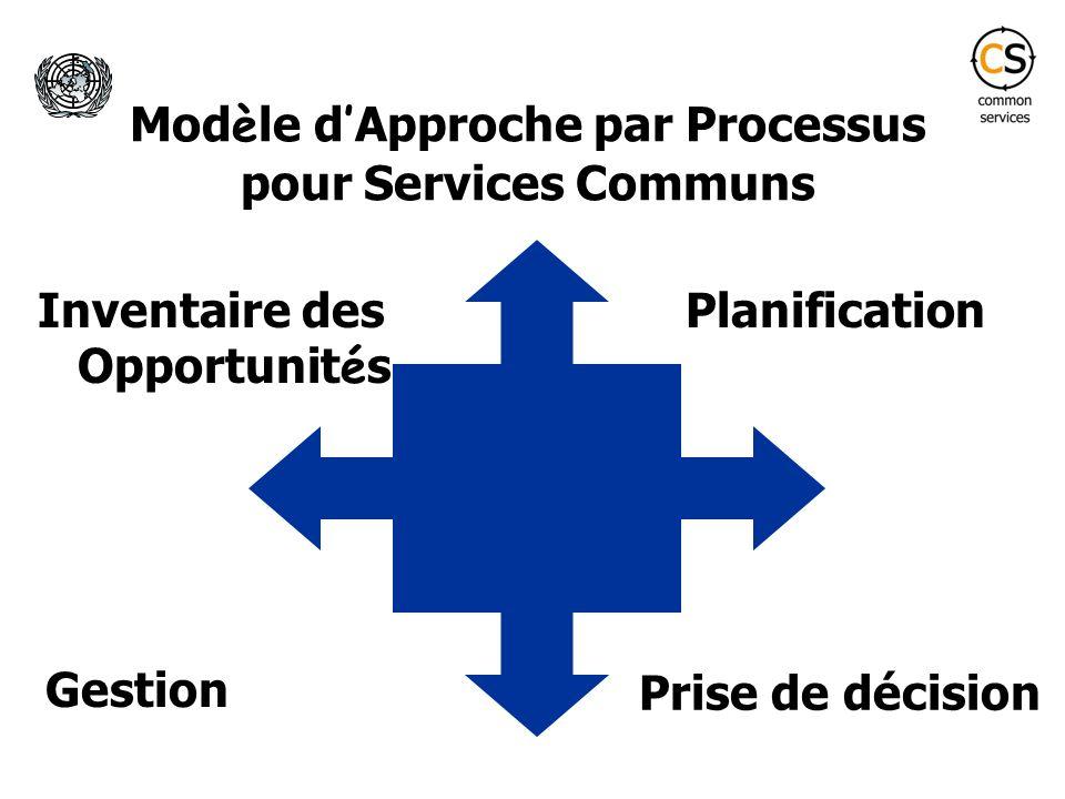 Modèle d'Approche par Processus pour Services Communs