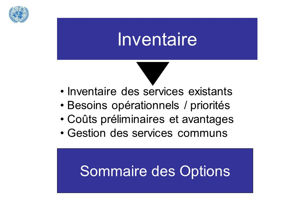 Inventaire Sommaire des Options Inventaire des services existants