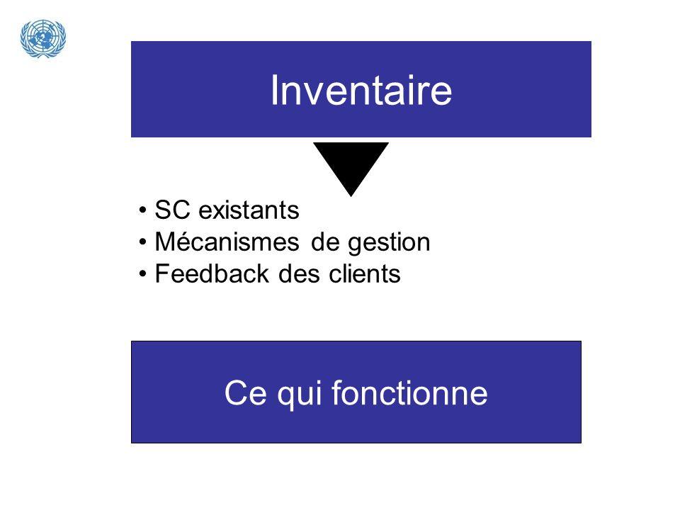 Inventaire Ce qui fonctionne SC existants Mécanismes de gestion