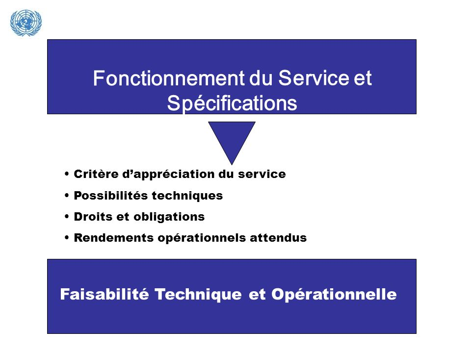 Fonctionnement du Service et Spécifications