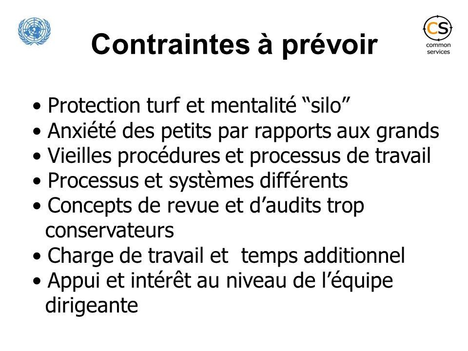 Contraintes à prévoir Protection turf et mentalité silo