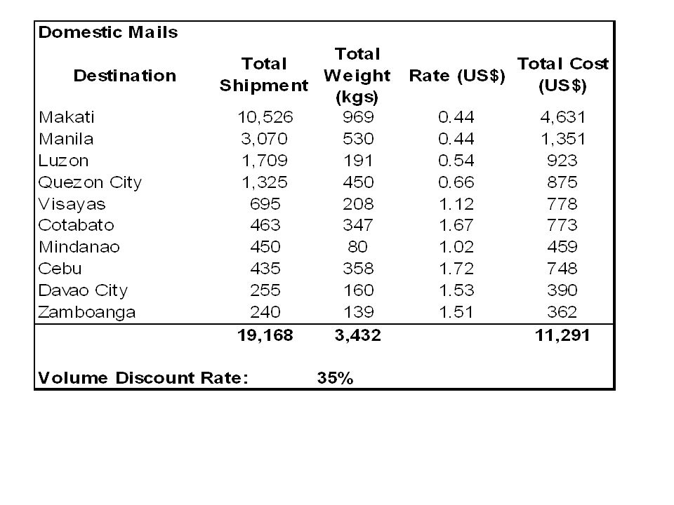 This shows the top 10 destinations of UNICEF Manila domestic mails in a year. It summarizes the number of documents and parcels sent to each of the 10 provinces and cities (plus the combined volume for the rest of the other provinces), the total weight, and the rate charged by the service provider based on volume, destination, weight and frequency of the different categories of domestic mails (express mails, ordinary mails, registered mails, parcels and postal).