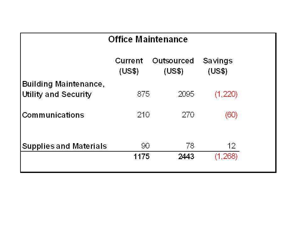 Office maintenance covers the expenses required to operate the UN Mailroom. These include office supplies, share for building maintenance, utilities (water and electricity) and security based on area occupied by the Mailroom, telephone and leased line charges.