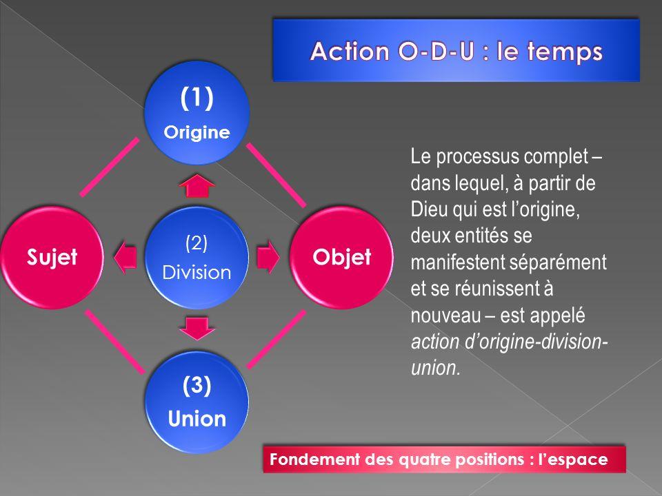 (1) Action O-D-U : le temps