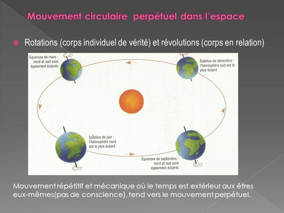 Mouvement circulaire perpétuel dans l'espace