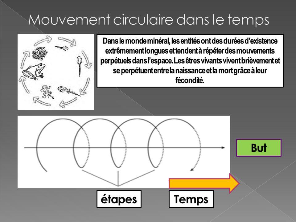Mouvement circulaire dans le temps