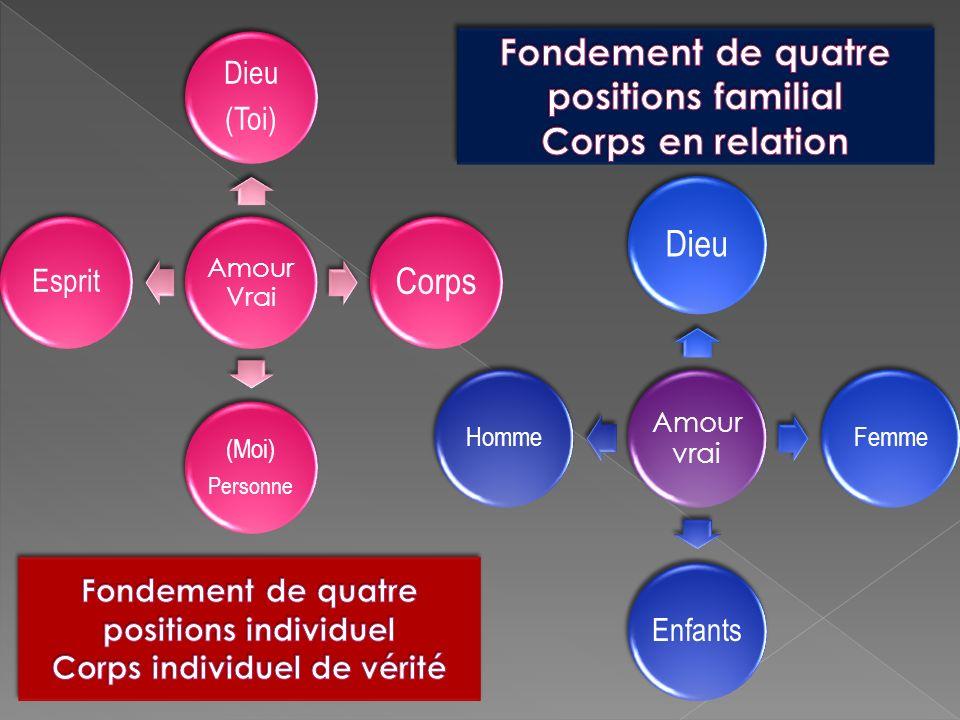 Fondement de quatre positions individuel Corps individuel de vérité