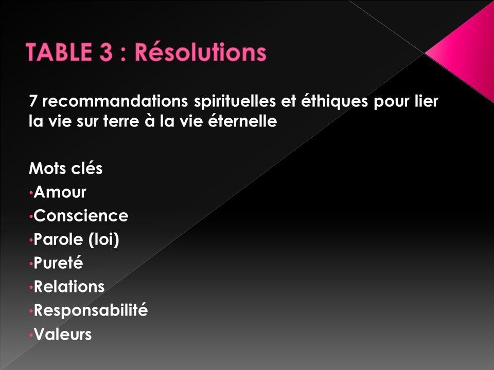 TABLE 3 : Résolutions 7 recommandations spirituelles et éthiques pour lier la vie sur terre à la vie éternelle.