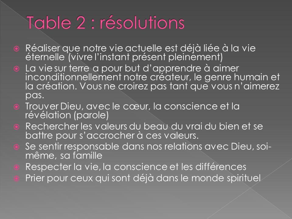 Table 2 : résolutions Réaliser que notre vie actuelle est déjà liée à la vie éternelle (vivre l'instant présent pleinement)