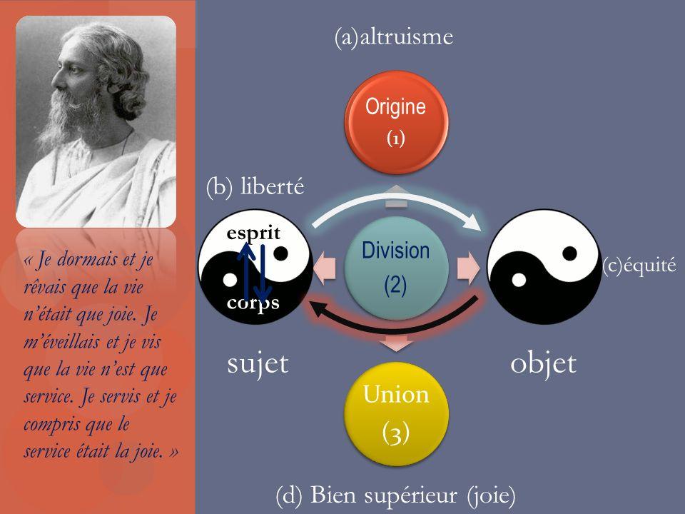 sujet objet (a)altruisme (b) liberté (d) Bien supérieur (joie) Origine