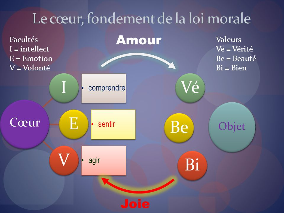 Le cœur, fondement de la loi morale