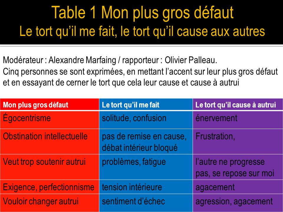 Table 1 Mon plus gros défaut