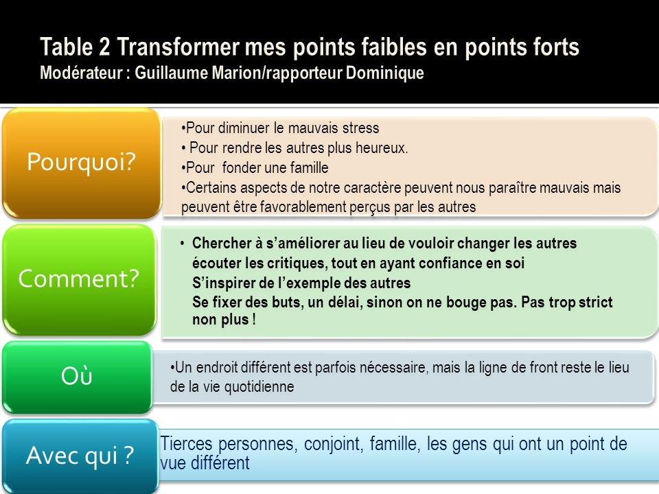 Table 2 Transformer mes points faibles en points forts Modérateur : Guillaume Marion/rapporteur Dominique