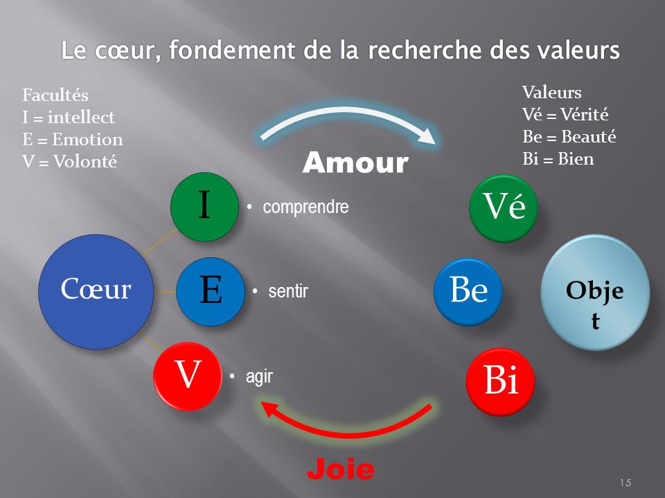 Le cœur, fondement de la recherche des valeurs