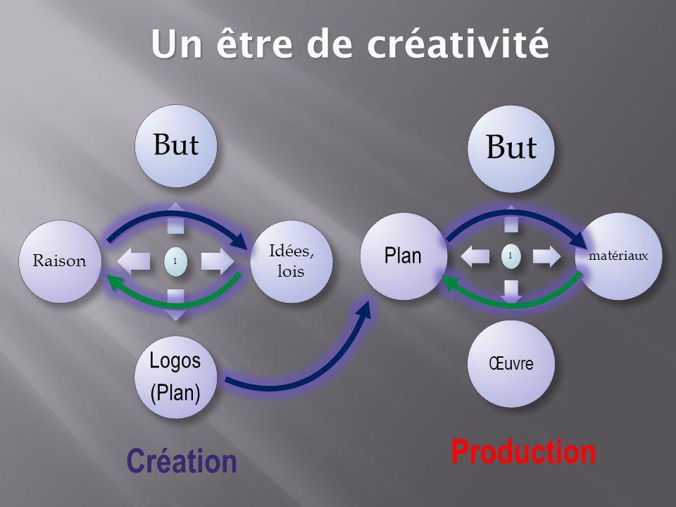 Un être de créativité But Production Création But Plan Logos (Plan)