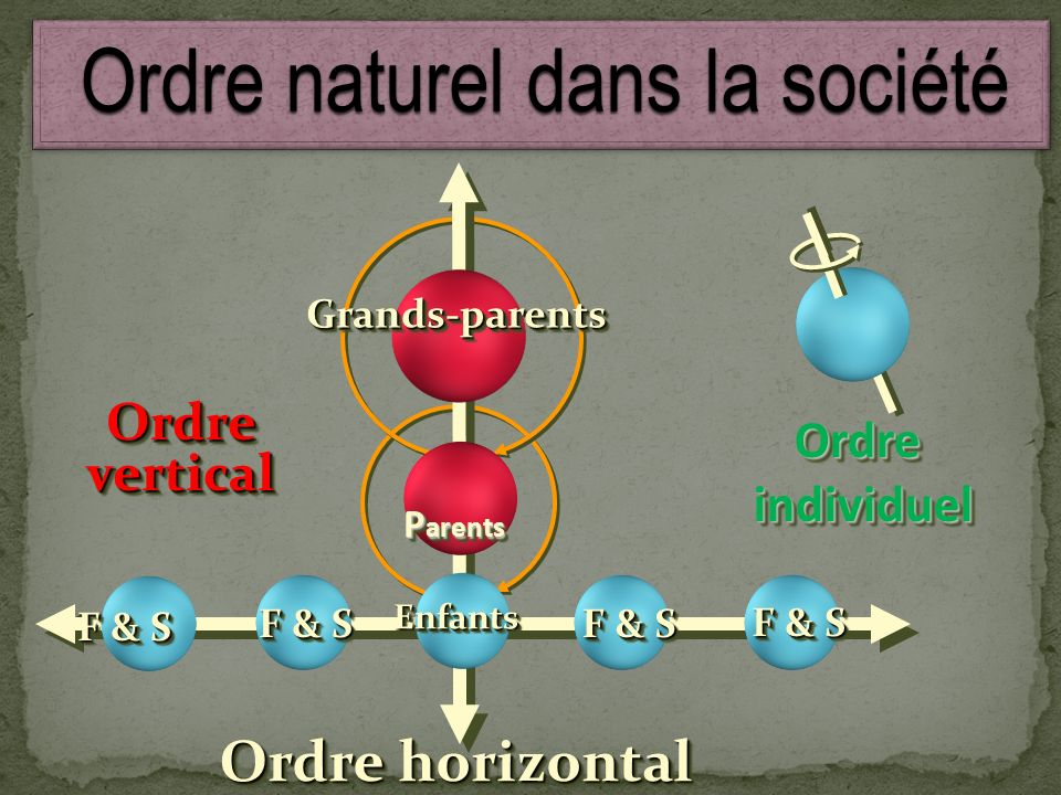 Ordre naturel dans la société