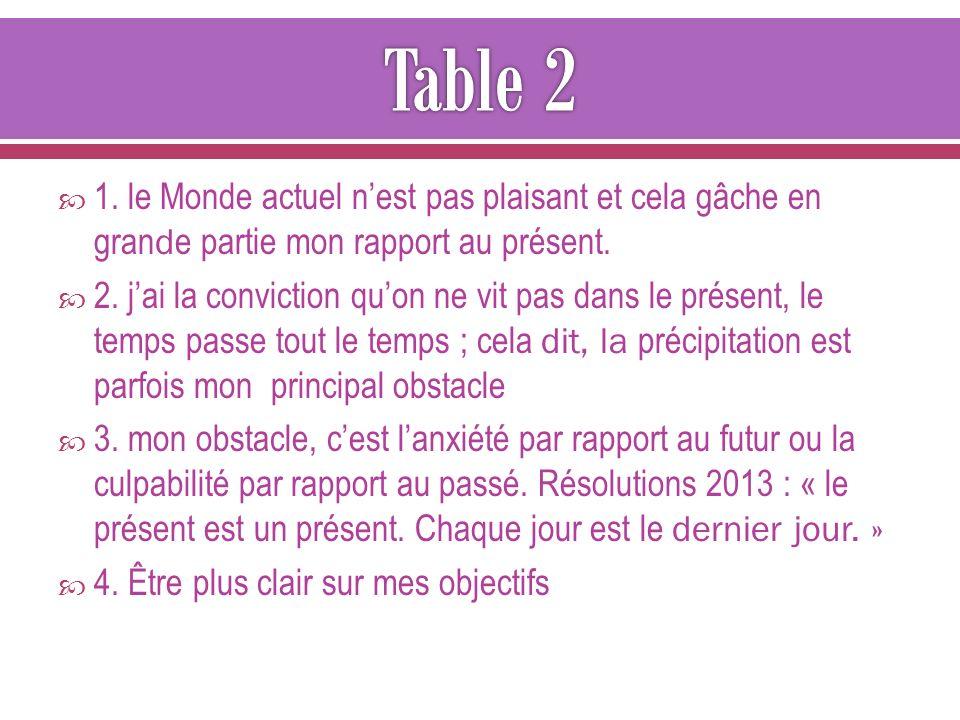 Table 2 1. le Monde actuel n'est pas plaisant et cela gâche en grande partie mon rapport au présent.