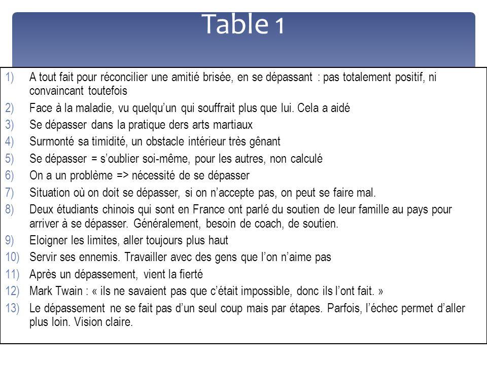 Table 1 A tout fait pour réconcilier une amitié brisée, en se dépassant : pas totalement positif, ni convaincant toutefois.