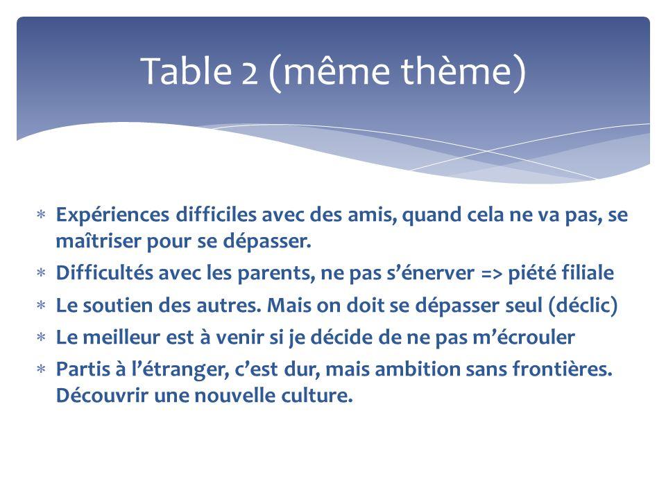 Table 2 (même thème) Expériences difficiles avec des amis, quand cela ne va pas, se maîtriser pour se dépasser.