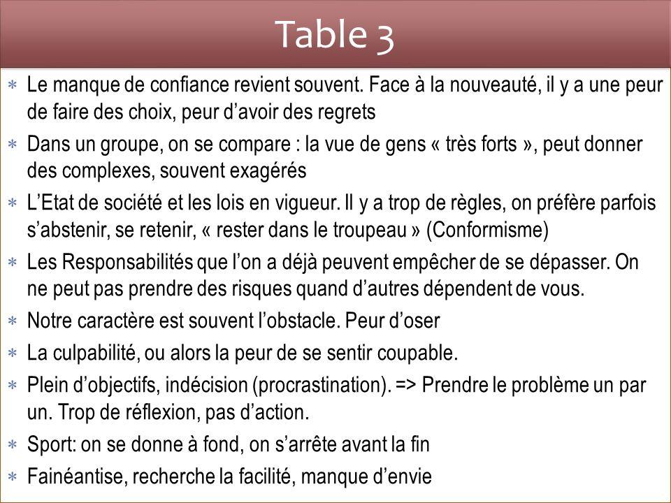 Table 3 Le manque de confiance revient souvent. Face à la nouveauté, il y a une peur de faire des choix, peur d'avoir des regrets.