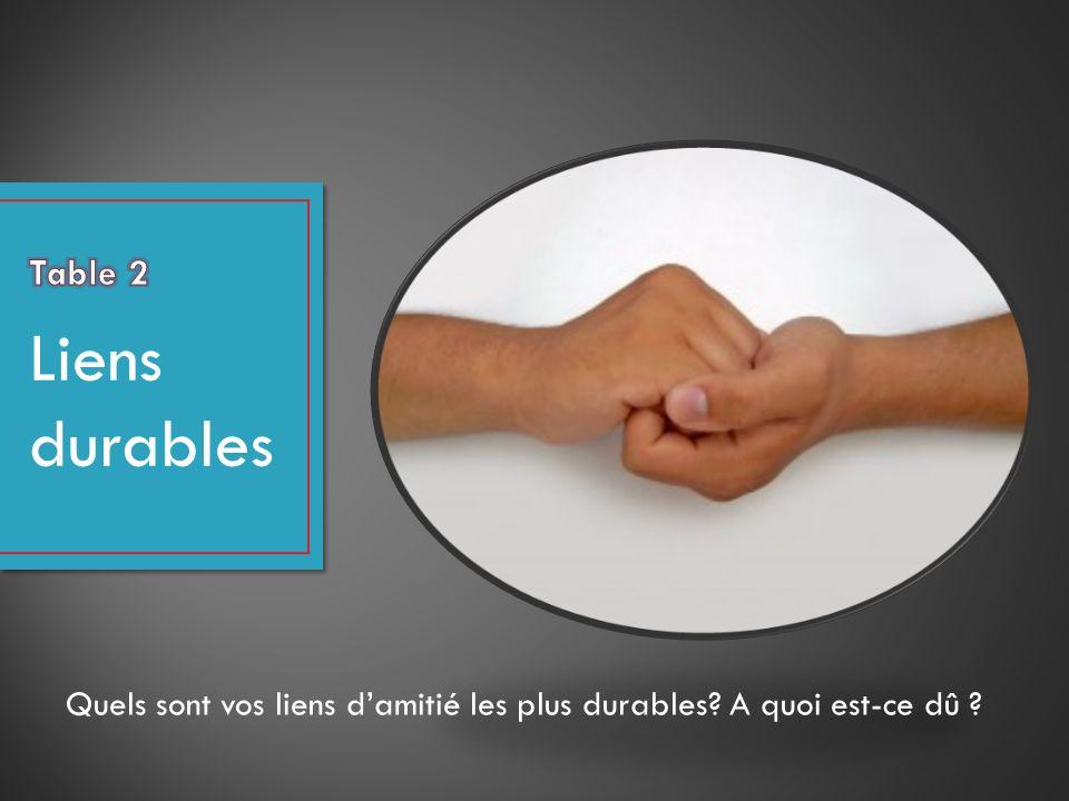 Table 2 Liens durables Quels sont vos liens d'amitié les plus durables A quoi est-ce dû