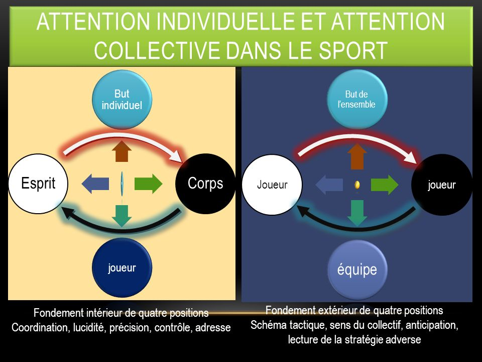attention individuelle et attention collective dans le sport