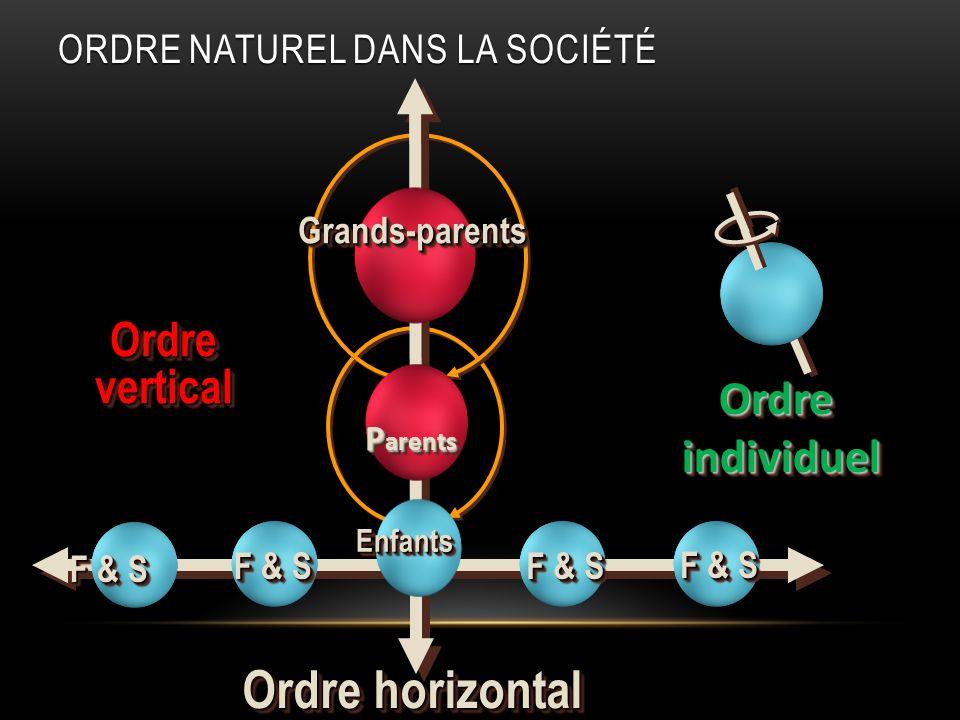 Ordre horizontal Ordre vertical Ordre individuel
