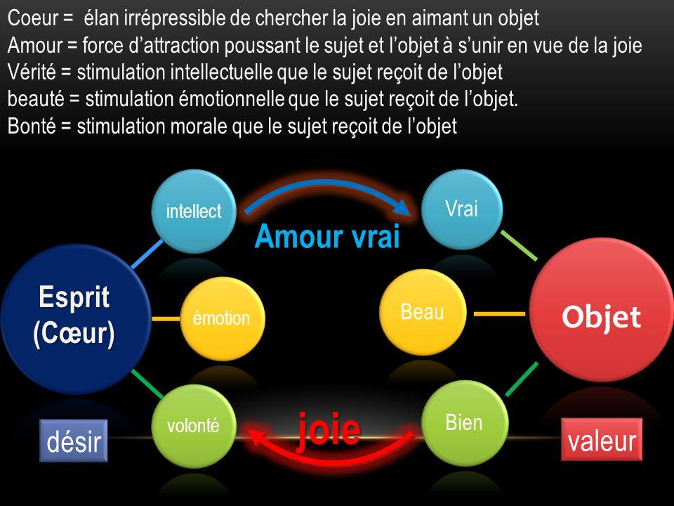 joie Amour vrai Objet Esprit (Cœur) désir valeur